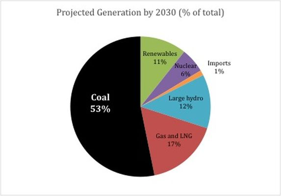 Projected Generation by 2030