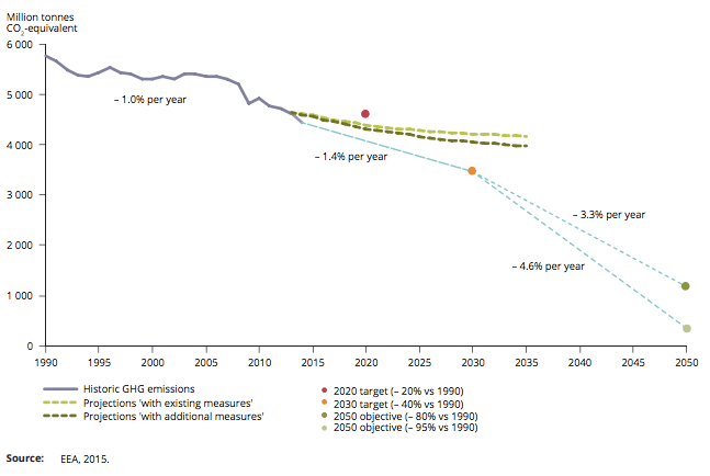 EU Greenhouse Gas Emissions – trends, projections and goals (Source: European Environment Agency 2015)