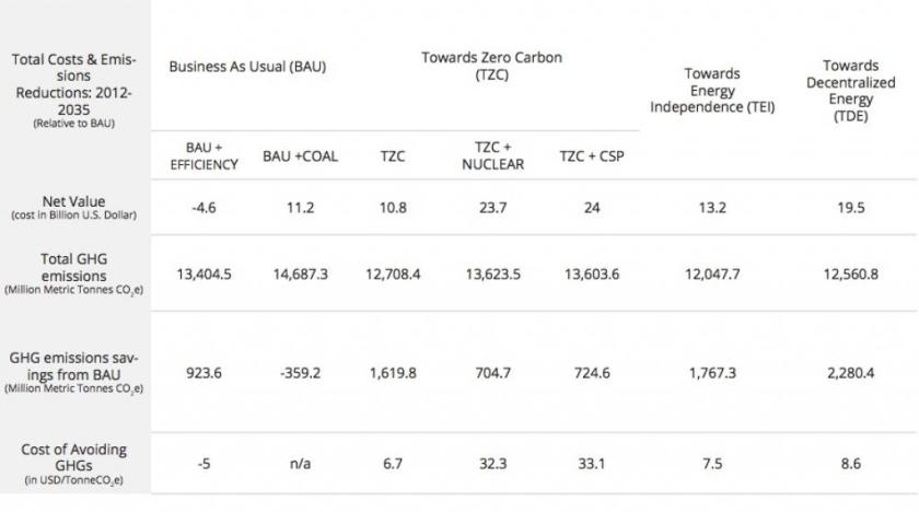 cost chart 80 GW of change, describes how Egypt can improve its sustainable energy market