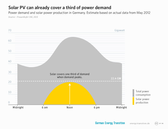 energytransition.de - graphic: Solar PV can already cover a third of power demand