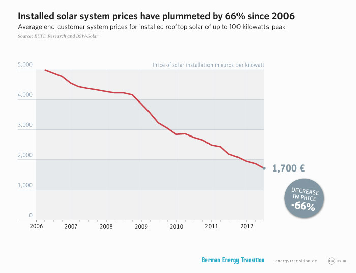 energytransition.de - graphic: Installed solar system prices have plummeted by 66% since 2006