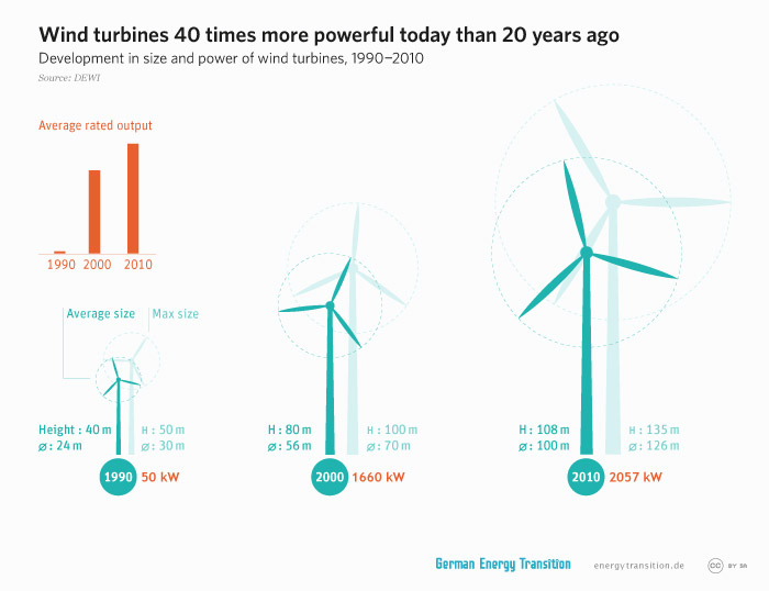 energytransition.de - graphic: Wind turbines 40 times more powerful today than 20 years ago