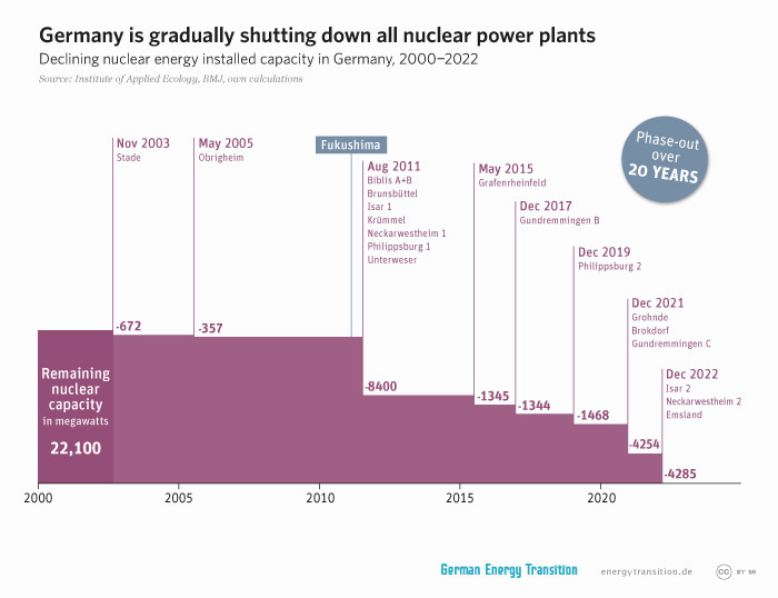 energytransition.de - graphic: Germany is gradually shutting down all nuclear power plants