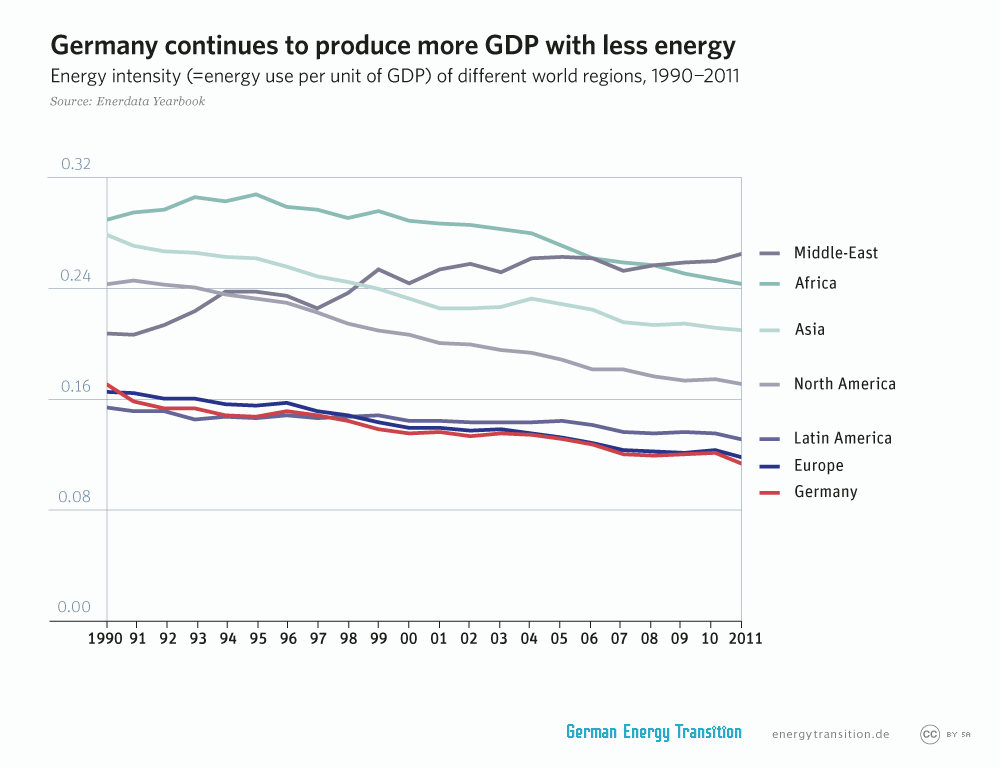 energytransition.de - graphic: Germany continues to produce more GDP with less energy