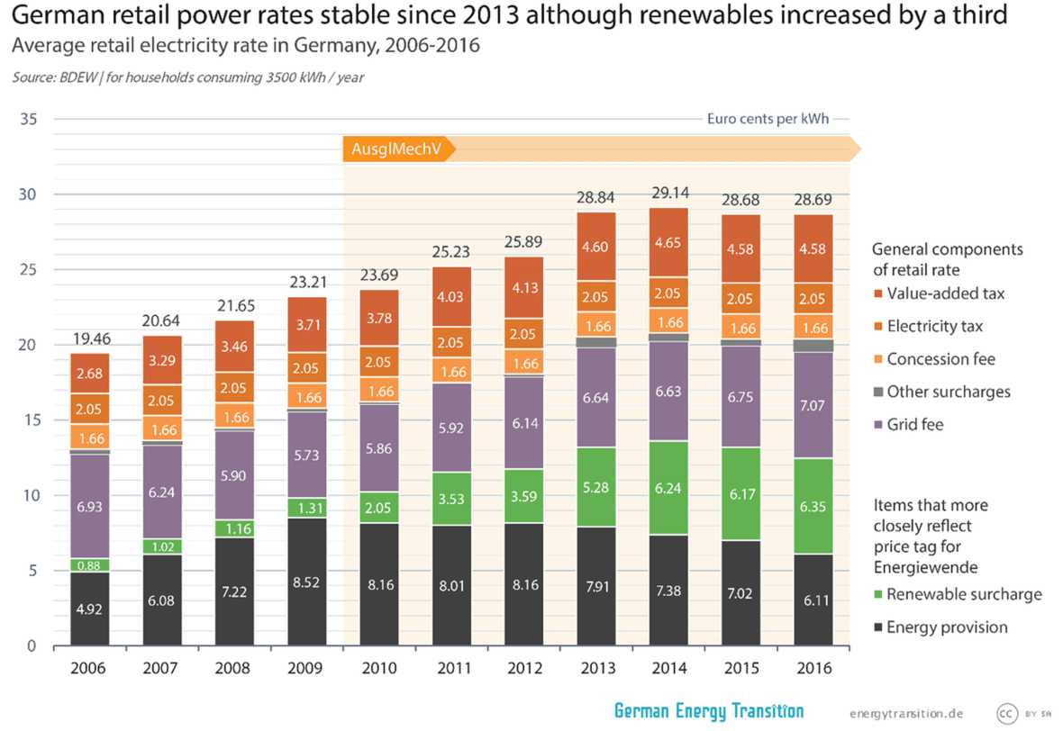Average retail electricity rate in Germany from 2006 till 2016.