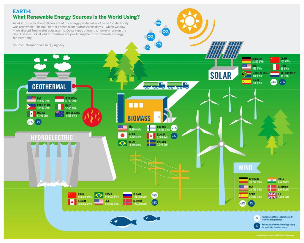 What Is Renewable Energy Energy Trikarsa