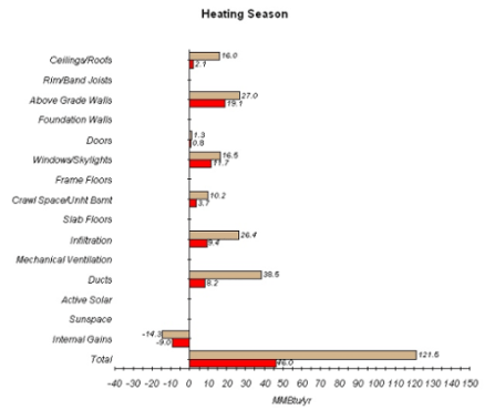 home energy rating heating energy consumption