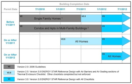 ENERGY STAR homes version 3 implementation schedule