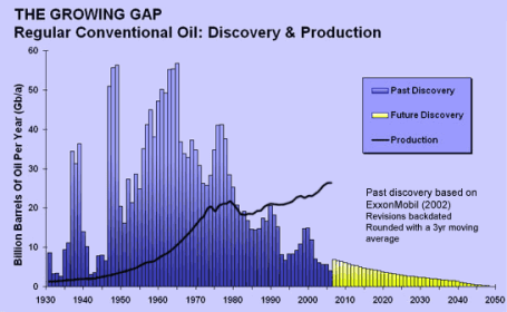 peak oil growing gap between discoveries and production