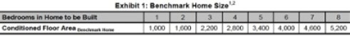 ENERGY STAR Version 3 Benchmark Home size table
