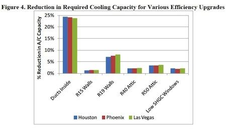 ducts inside building envelope reduce cooling capacity roberts winkler nrel