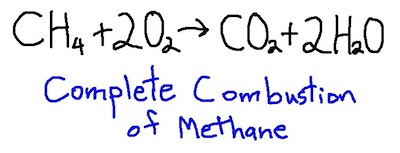 complete combustion of methane furnace water heater home energy