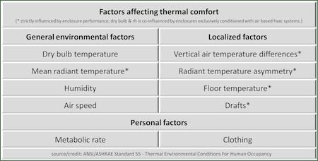 thermal comfort ten factors robert bean ashrae standard 55