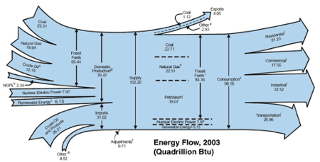 US energy flows sankey diagram 2003