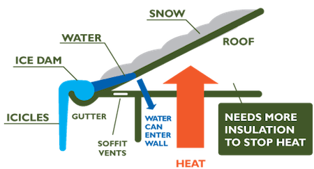 ice dam icicle reduction air leakage heat loss building science