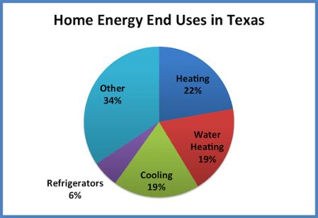 EIA 2009 RECS chart site energy end uses texas homes