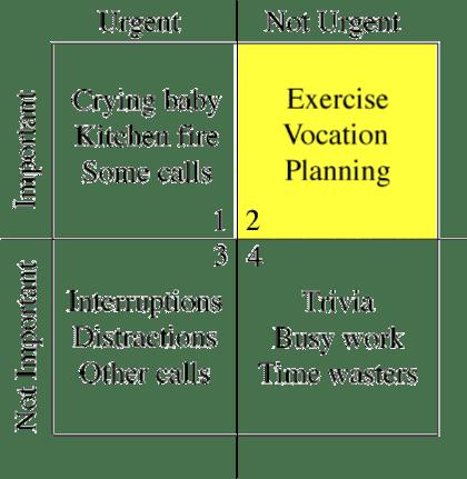 Merrill Covey Matrix time management quadrant wikimedia