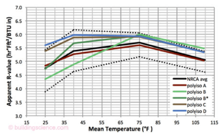insulation r value temperature dependence polyiso polyisocyanurate