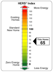 home energy rating hers index scale resnet