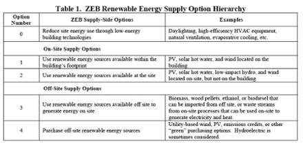net zero energy building on site vs off site