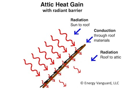 radiant barrier solar gain roof deck conduction radiation with