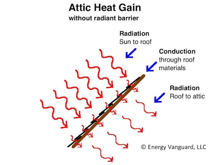 radiant barrier solar gain roof deck conduction radiation