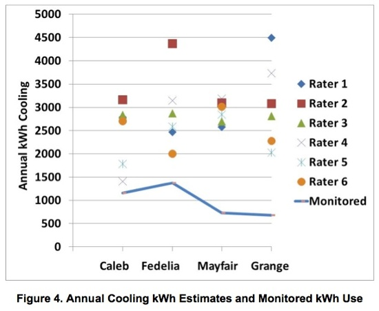 stockton research project hers rating discrepancy cooling consumption