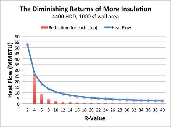 diminishing returns adding more insulation 2