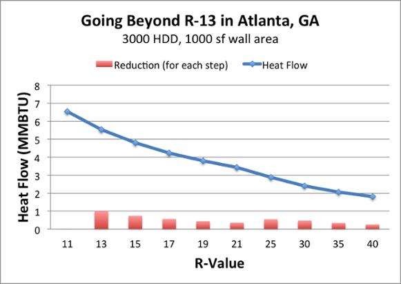diminishing returns adding more insulation r 13 2