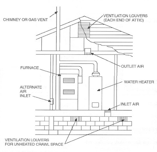 international residential code irc combustion appliance air diagram 1 550