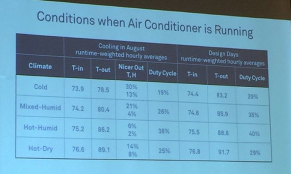 aci conference 2015 michael blasnik nest thermostat data 4