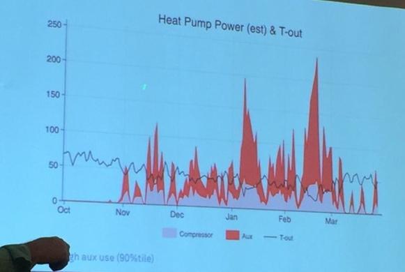 aci conference 2015 michael blasnik nest thermostat data 8