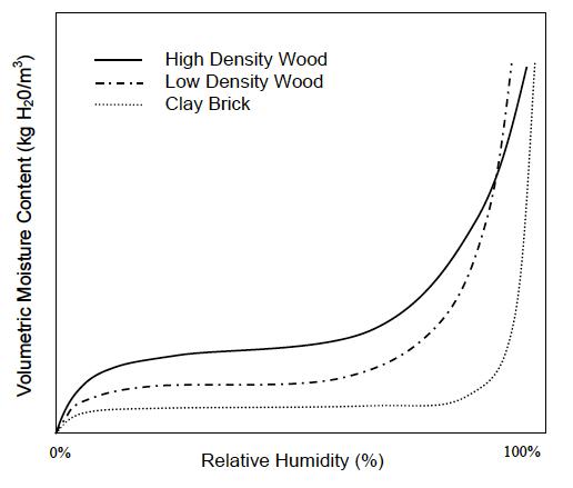 sorption curve wood brick