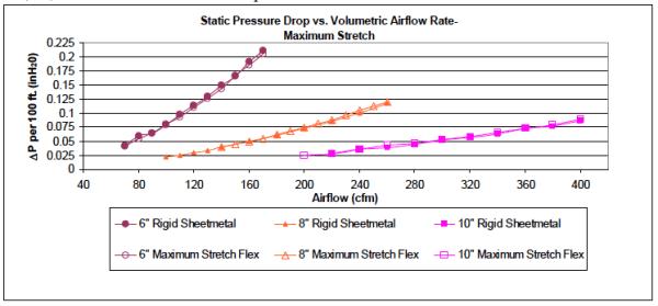 flex-duct-static-pressure-air-flow-losses-no-compression