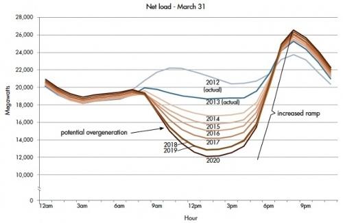 duck-curve-california-electricity-demand.jpg