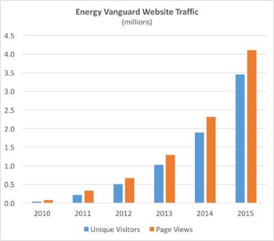 energy-vanguard-website-traffic-2010-2015.png