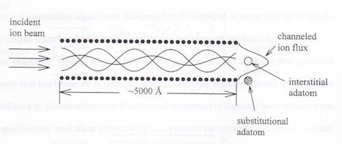 transmission-ion-channeling-adatom-sites.jpg