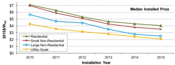 falling-price-solar-energy-lbnl-2016.png