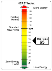 The HERS Index scale: Lower is better!