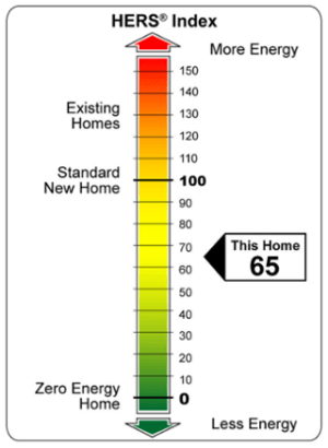The HERS Index is RESNET's new hope for marketing the services of home energy raters.