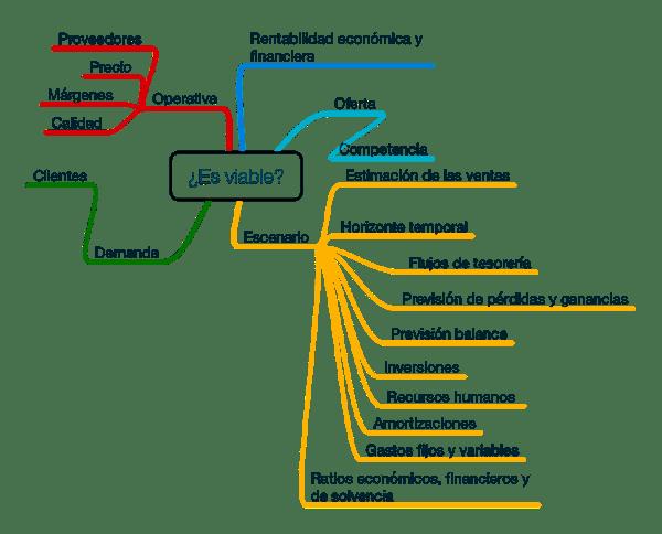 factores que influyen en la viabilidad de un proyecto