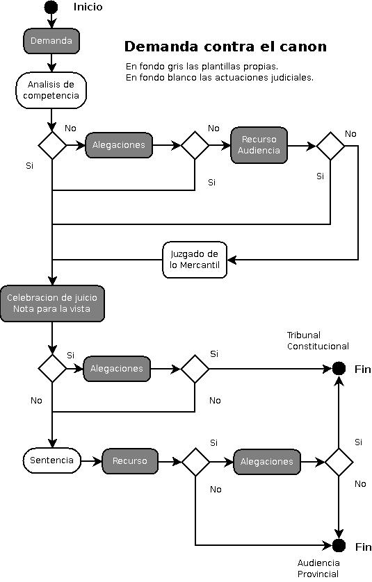 Diagrama del proceso de la demanda