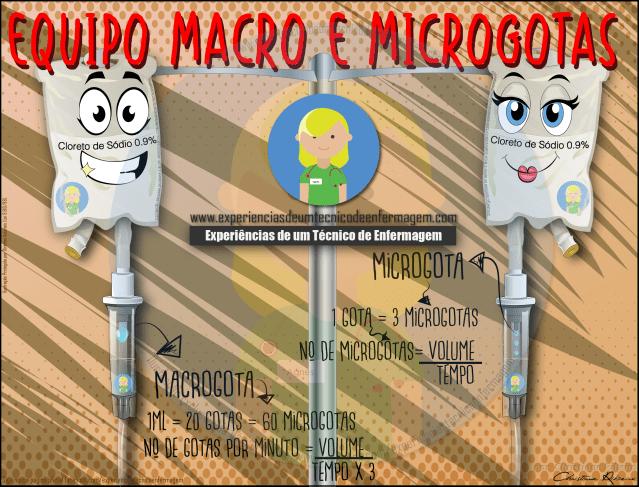 Macrogotas
