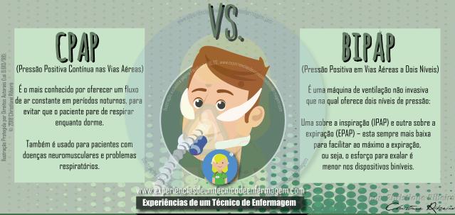 CPAP e BIPAP