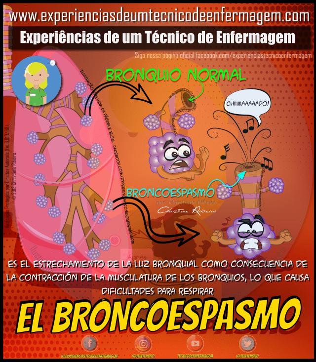 Broncoespasmo