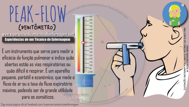 Peak-flow