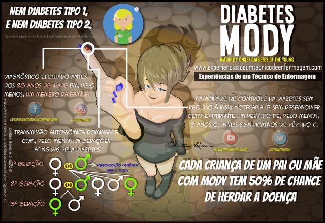 Diabetes MODY: O que é?