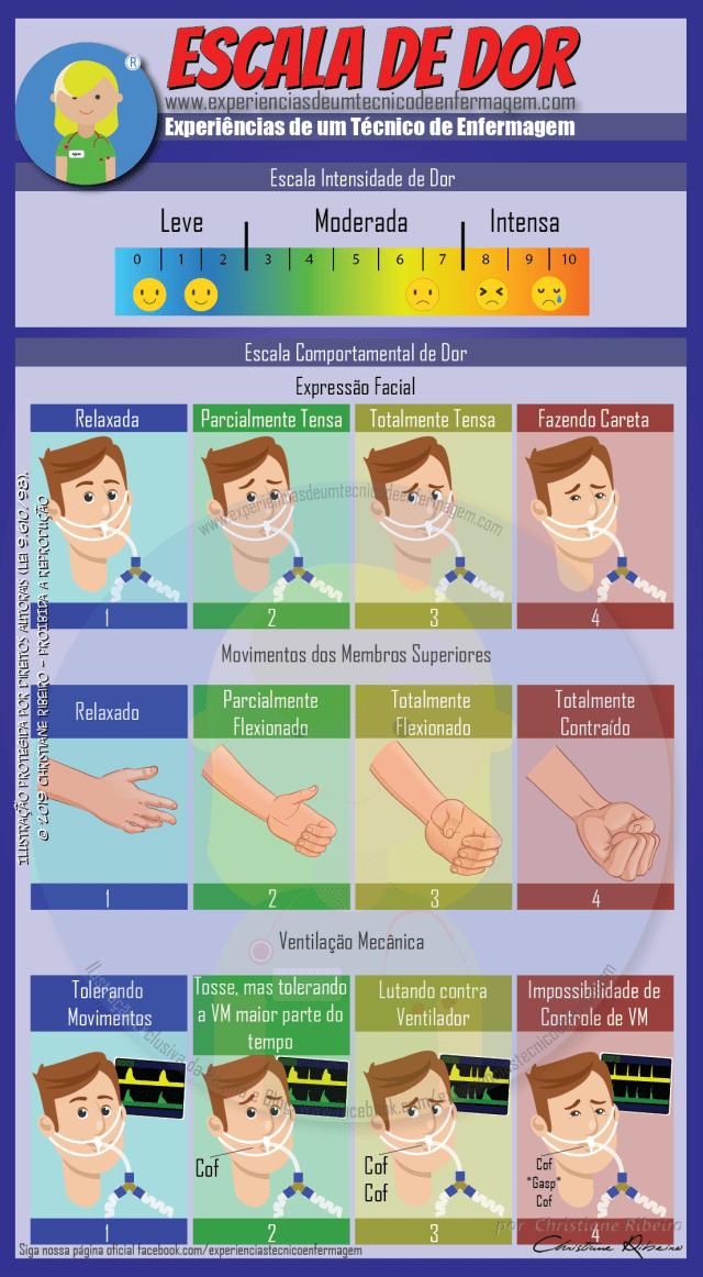 Escala de Dor