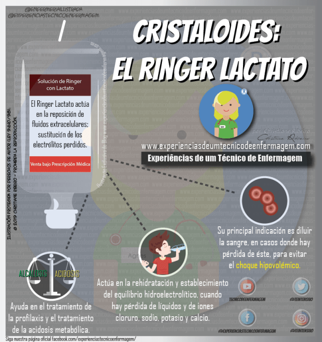 Ringer Lactato