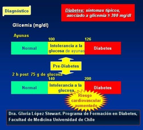 códigos de diagnóstico de diabetes